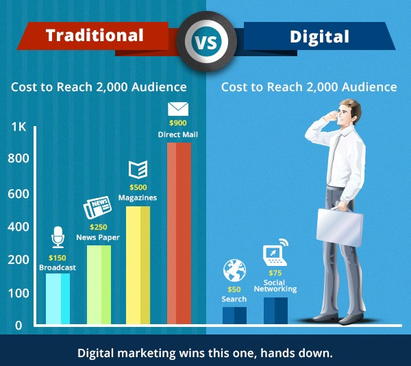 print vs video marketing Traditional media vs social media advertising  exposure for thousands of businesses for decades with the internet, you can take advantage of social media, content marketing, and search engine marketing  you can advertise video commercials, publish articles, host live podcasts and webinars, and much more social media is the only.